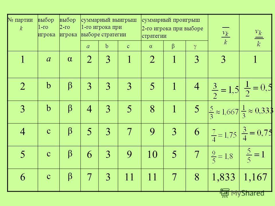 партии k выбор 1-го игрока выбор 2-го игрока суммарный выигрыш 1-го игрока при выборе стратегии суммарный проигрыш 2-го игрока при выборе стратегии abcαβ 1 aα 23121331 2 bβ 333514 3 bβ 435815 4 cβ 537936 5 cβ 6391057 6 cβ 7311 781,8331,167