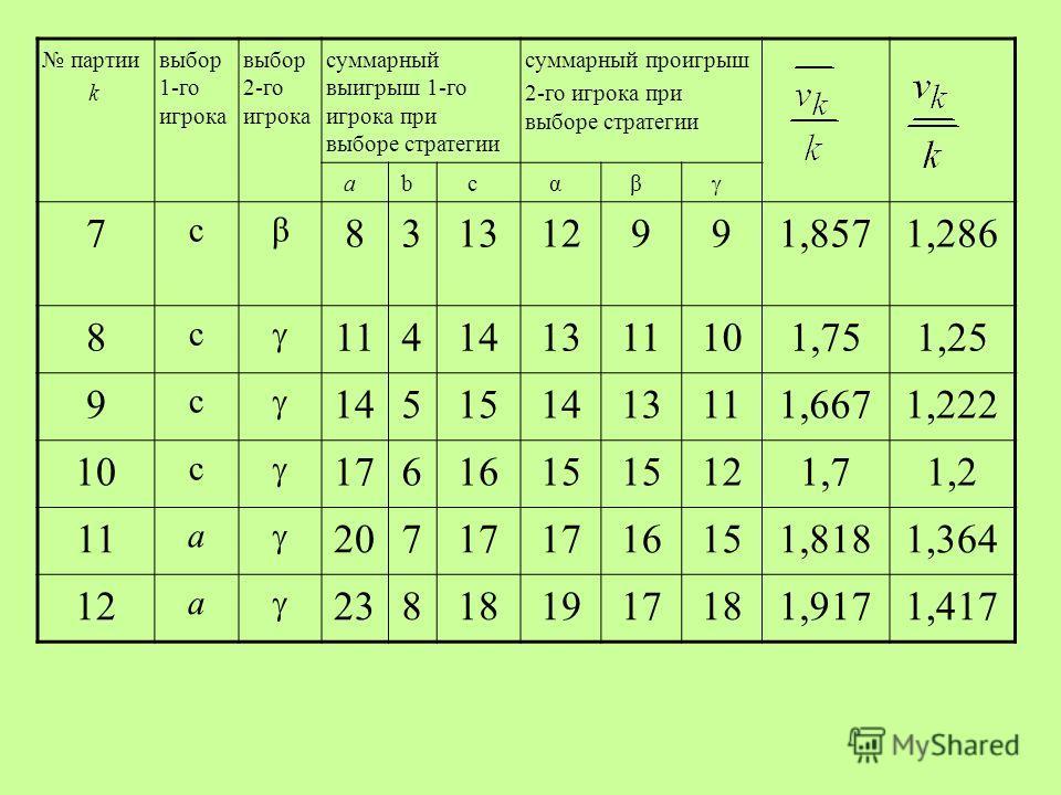 партии k выбор 1-го игрока выбор 2-го игрока суммарный выигрыш 1-го игрока при выборе стратегии суммарный проигрыш 2-го игрока при выборе стратегии abcαβ 7 cβ 831312991,8571,286 8 c 114141311101,751,25 9 c 145151413111,6671,222 10 c 1761615 121,71,2