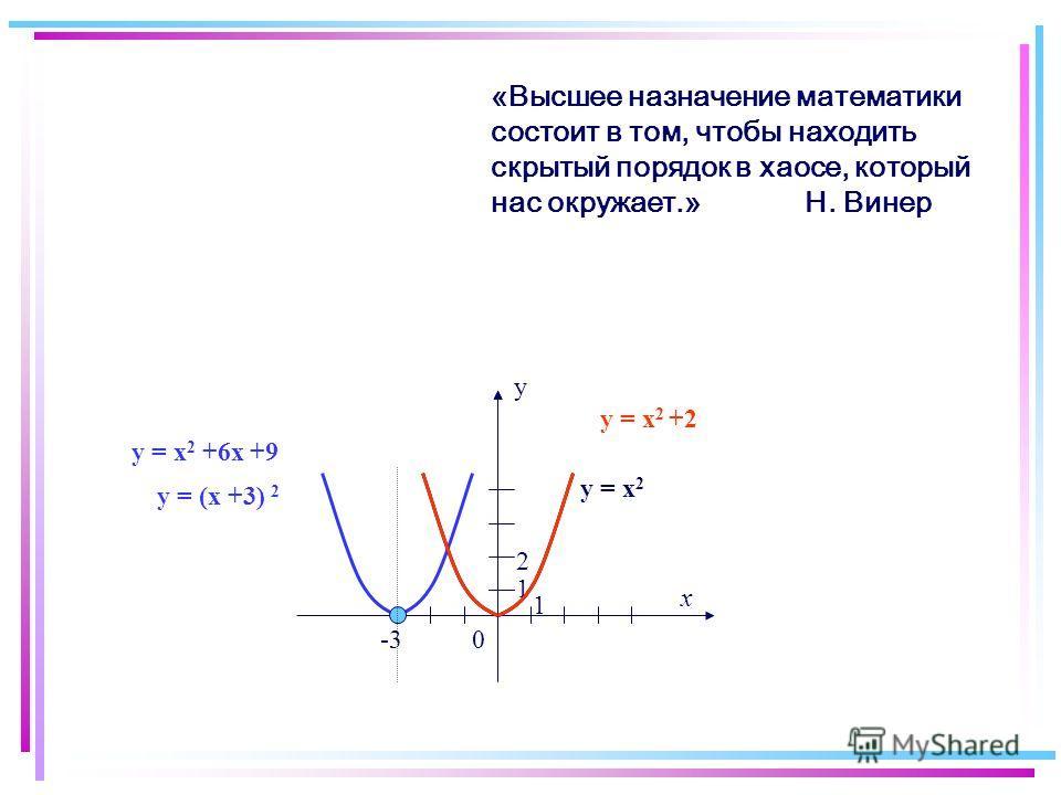 у = х 2 +2 у = (х +3) 2 у = х 2 +6х +9 у 0 1 х -3 1 у = х 2 «Высшее назначение математики состоит в том, чтобы находить скрытый порядок в хаосе, который нас окружает.» Н. Винер 2