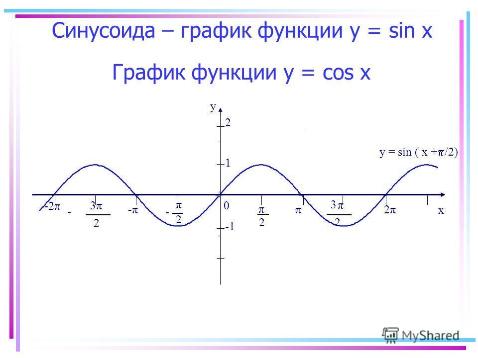 График функции y = соs x -2π y x 0 2 π 2 π - π 2 3 π 2 3 - -π-ππ 2π2π 1 y = sin ( x + /2) 2 Синусоида – график функции у = sin х