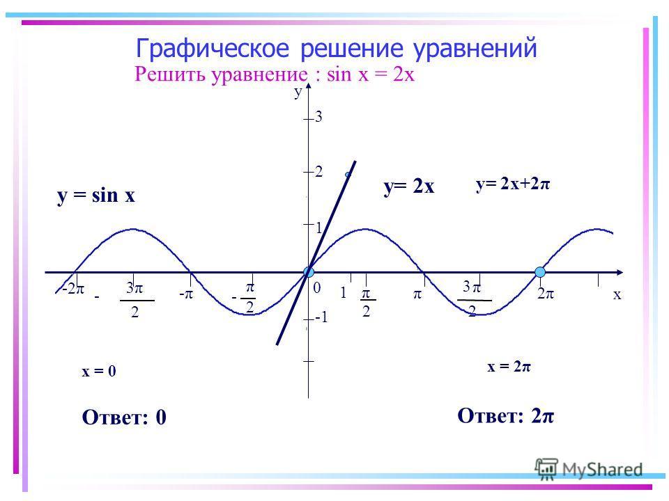 Графическое решение уравнений -2π y x 0 2 π 2 π - π 2 3 π 2 3 - -π-ππ 2π2π 1 2 3 Решить уравнение : sin x = 2х y = sin x у= 2х 1 Ответ: 0 х = 0 х = 2π Ответ: 2π у= 2х+2π