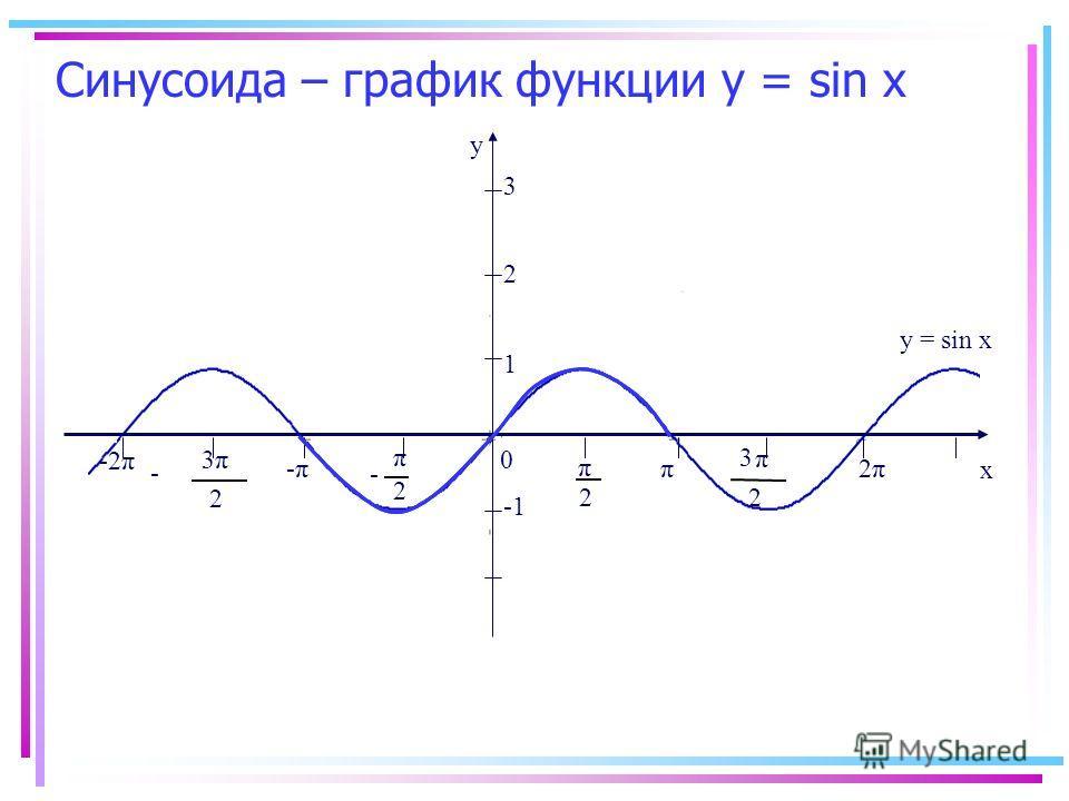 Синусоида – график функции у = sin х -2π y x 0 2 π 2 π - π 2 3 π 2 3 - -π-ππ 2π2π 1 y = sin x 2 3
