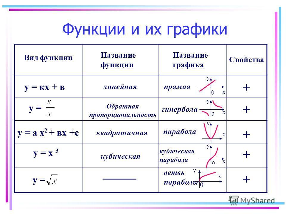 у = кх + в у = у = а х 2 + вх +с Вид функции у = х 3 у = Название функции линейная квадратичная Обратная пропорциональность кубическая Название графика прямая Свойства х 0 у + + + + + гипербола х у 0 парабола х у кубическая парабола х у 0 ветвь параб