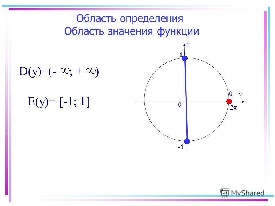 х у 0 0 2π2π 1 D(у)=(- ; + ) Е(у)= [-1; 1] Область определения Область значения функции