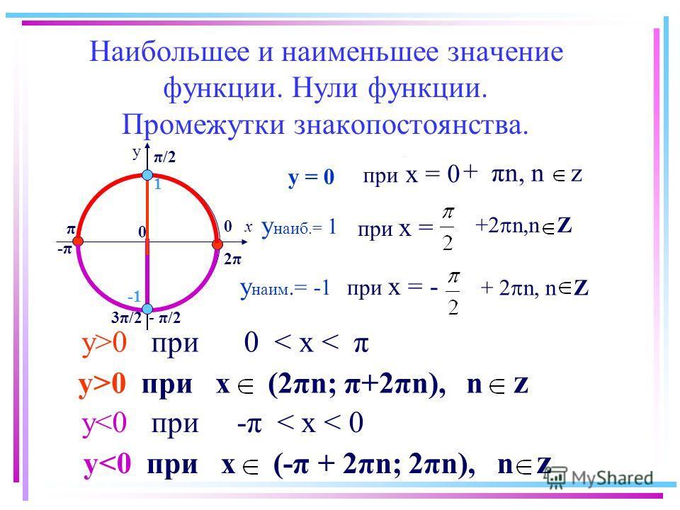 Наибольшее и наименьшее значение функции. Нули функции. Промежутки знакопостоянства. y>0 при 0 < x < π y>0 при х (2πn; π+2πn), n z y