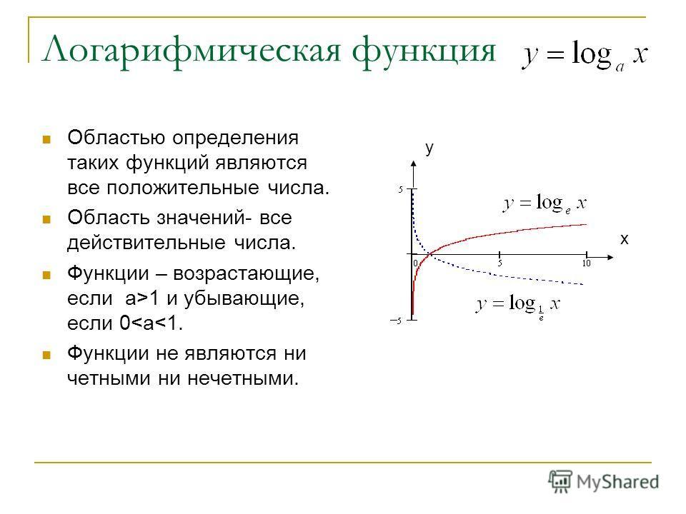 Логарифмическая функция Областью определения таких функций являются все положительные числа. Область значений- все действительные числа. Функции – возрастающие, если а>1 и убывающие, если 0