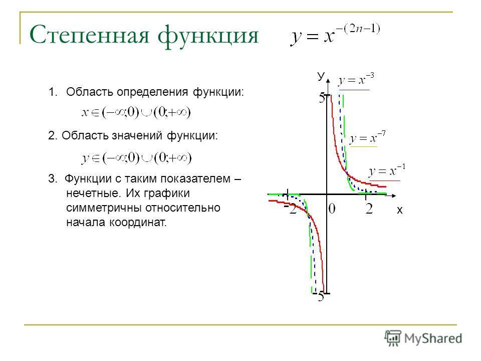 Степенная функция х У 1.Область определения функции: 2. Область значений функции: 3. Функции с таким показателем – нечетные. Их графики симметричны относительно начала координат.