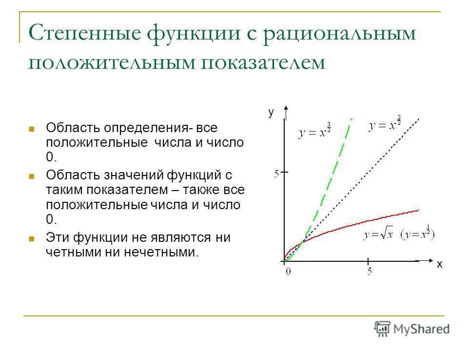 Степенные функции с рациональным положительным показателем Область определения- все положительные числа и число 0. Область значений функций с таким показателем – также все положительные числа и число 0. Эти функции не являются ни четными ни нечетными