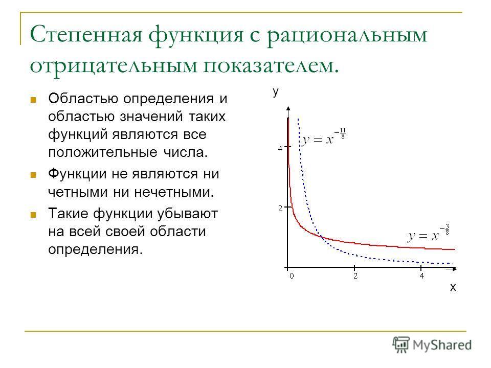 Степенная функция с рациональным отрицательным показателем. Областью определения и областью значений таких функций являются все положительные числа. Функции не являются ни четными ни нечетными. Такие функции убывают на всей своей области определения.
