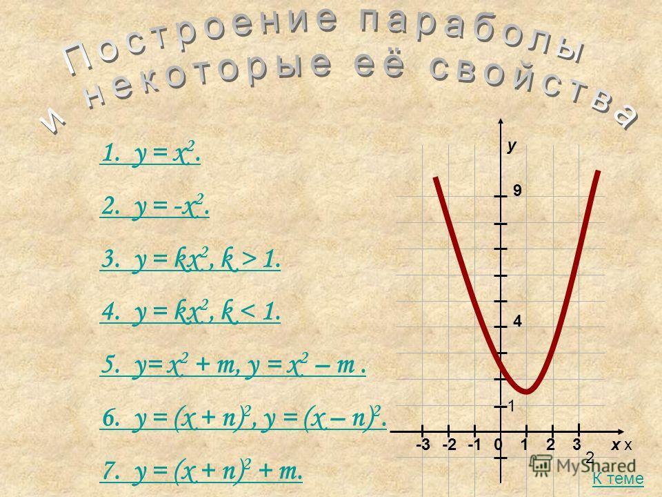 1. y = x 2. 2. y = -x 2. 3. y = kx 2, k > 1. 4. y = kx 2, k < 1. 5. y= x 2 + m, y = x 2 – m. 6. y = (x + n) 2, y = (x – n) 2. 7. y = (x + n) 2 + m. xx y 012 2 23-2-3 1 4 9 К теме