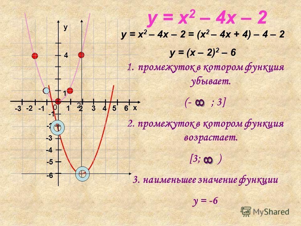 y = x 2 – 4x – 2 y = x 2 – 4x – 2 = (x 2 – 4x + 4) – 4 – 2 y = (x – 2) 2 – 6 1.промежуток в котором функция убывает. (- ; 3] 2. промежуток в котором функция возрастает. [3; ) 3. наименьшее значение функции y = -6 x y 0 1 2 2 3 -2 -3 1 4 -2 4 56 -3 -4