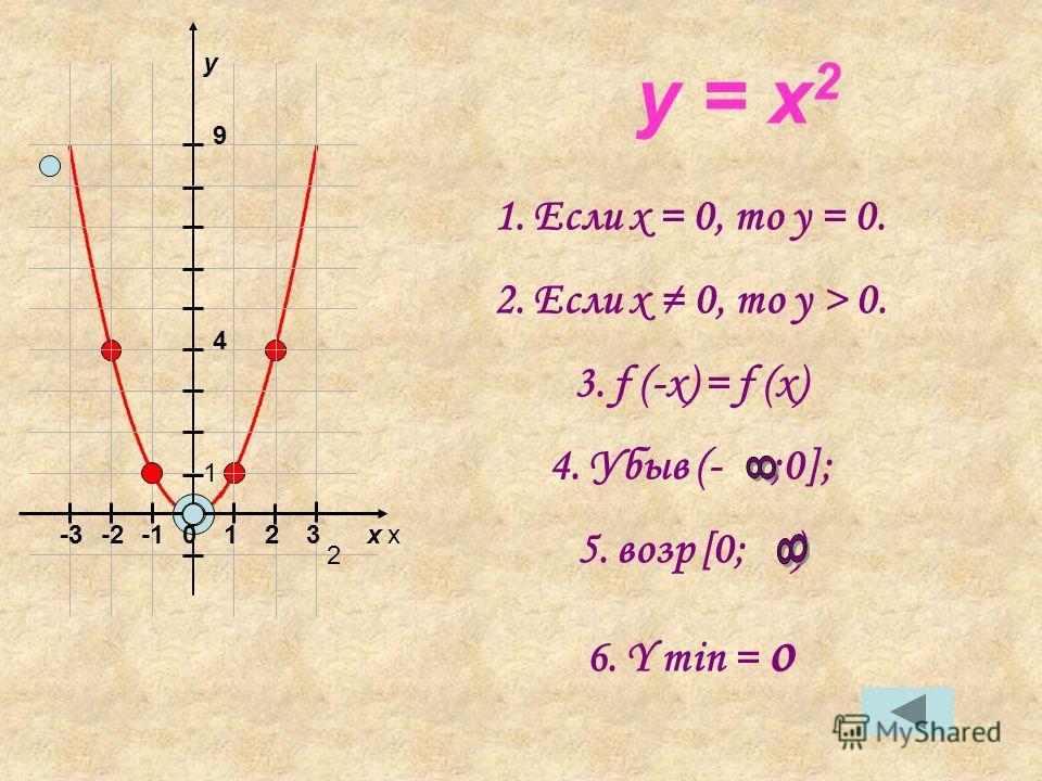 y = x 2 1.Если x = 0, то y = 0. 2.Если x 0, то y > 0. 3.f (-x) = f (x) 4.Убыв (- ;0]; 5.возр [0; ) 6.Y min = o xx y 012 2 23-2-3 1 4 9