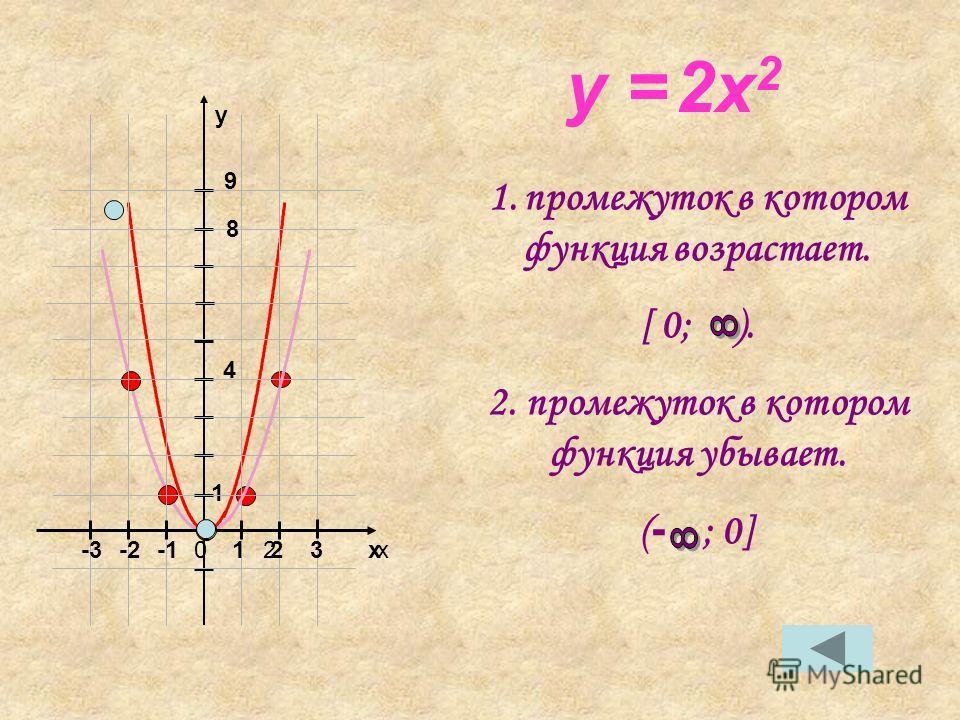 y = 2x 2 1. промежуток в котором функция возрастает. [ 0; ). 2. промежуток в котором функция убывает. ( - ; 0] xx y 01223-2-3 1 4 9 8