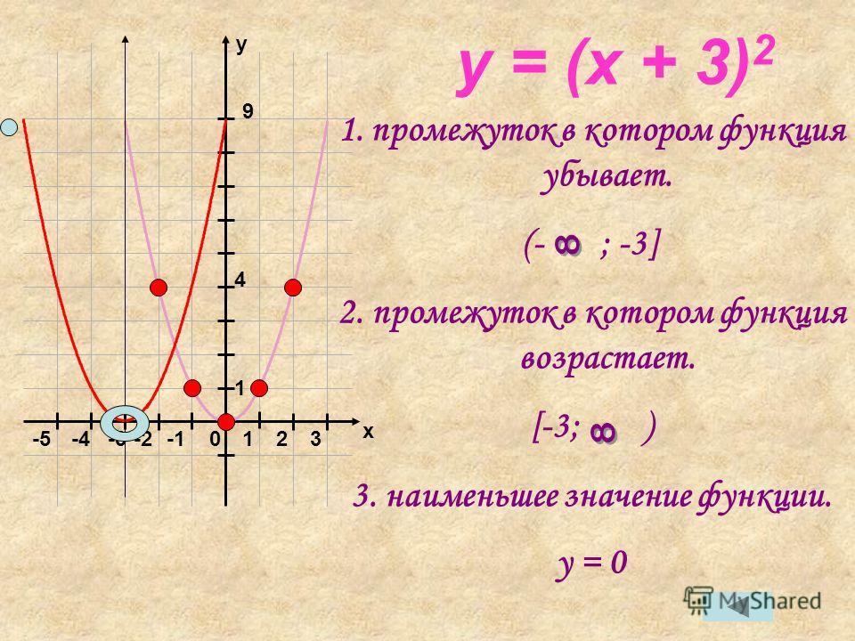 y 0123-2-3 1 4 9 -4-5 x y = (x + 3) 2 1.промежуток в котором функция убывает. (- ; -3] 2. промежуток в котором функция возрастает. [-3; ) 3. наименьшее значение функции. y = 0