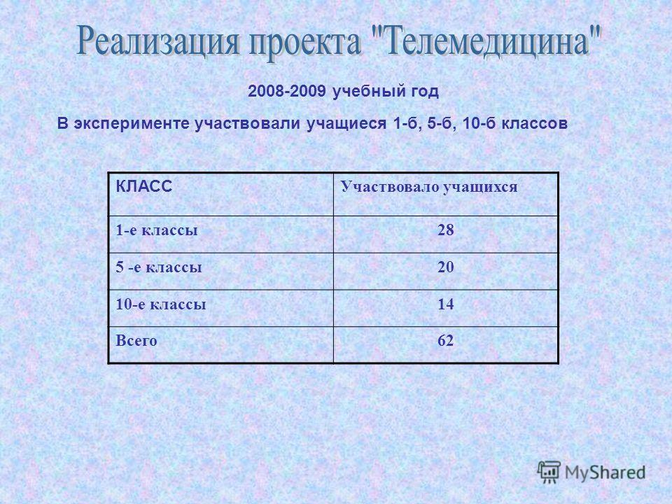 2008-2009 учебный год В эксперименте участвовали учащиеся 1-б, 5-б, 10-б классов КЛАСС Участвовало учащихся 1-е классы28 5 -е классы20 10-е классы14 Всего62