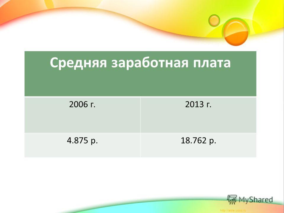 Средняя заработная плата 2006 г.2013 г. 4.875 р.18.762 р.