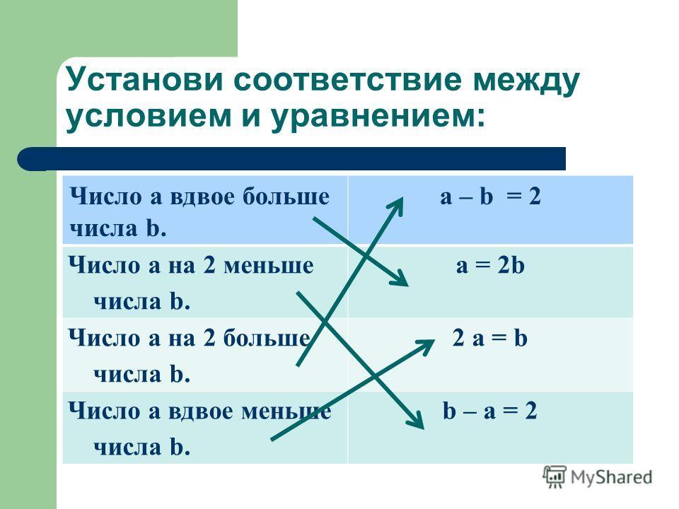 Установи соответствие между условием и уравнением: Число а вдвое больше числа b. a – b = 2 Число а на 2 меньше числа b. a = 2b Число а на 2 больше числа b. 2 a = b Число а вдвое меньше числа b. b – a = 2