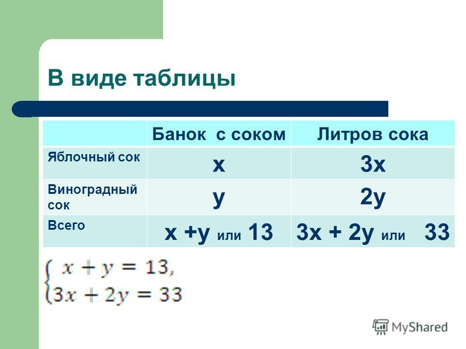В виде таблицы Банок с сокомЛитров сока Яблочный сок x3x Виноградный сок y2y Всего x +y или 133x + 2y или 33