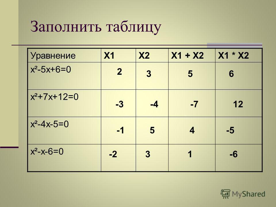 Заполнить таблицу УравнениеX1X2X1 + X2X1 * X2 х²-5х+6=0 х²+7х+12=0 х²-4х-5=0 х²-х-6=0 2 356 -3-4-712 54-5 -231-6