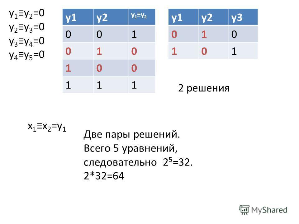 y 1 y 2 =0 y 2 y 3 =0 y 3 y 4 =0 y 4 y 5 =0 y1y2 y1y2y1y2 001 010 100 111 y1y2y3 010 101 x 1 x 2 =y 1 2 решения Две пары решений. Всего 5 уравнений, следовательно 2 5 =32. 2*32=64