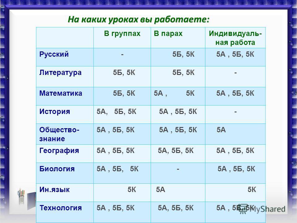 На каких уроках вы работаете: В группахВ парахИндивидуаль- ная работа Русский- 5Б, 5К5А, 5Б, 5К Литература 5Б, 5К - Математика 5Б, 5К5А, 5К5А, 5Б, 5К История5А, 5Б, 5К - Общество- знание 5А, 5Б, 5К 5А География5А, 5Б, 5К Биология5А, 5Б, 5К- Ин.язык 5