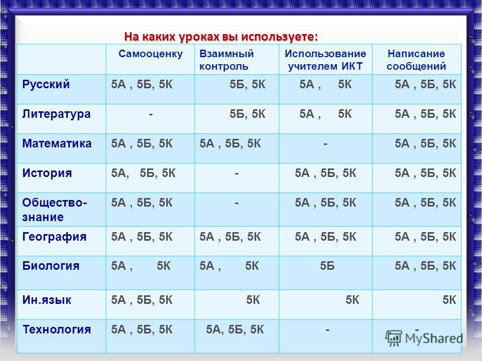 На каких уроках вы используете: СамооценкуВзаимный контроль Использование учителем ИКТ Написание сообщений Русский5А, 5Б, 5К 5Б, 5К5А, 5К5А, 5Б, 5К Литература- 5Б, 5К5А, 5К5А, 5Б, 5К Математика5А, 5Б, 5К - История5А, 5Б, 5К- Общество- знание 5А, 5Б,