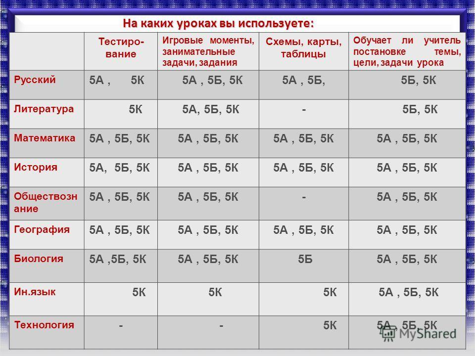 На каких уроках вы используете: Тестиро- вание Игровые моменты, занимательные задачи, задания Схемы, карты, таблицы Обучает ли учитель постановке темы, цели, задачи урока Русский 5А, 5К 5А, 5Б, 5К5А, 5Б, 5Б, 5К Литература 5К 5А, 5Б, 5К- 5Б, 5К Матема