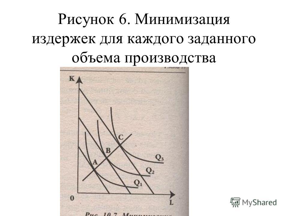 Рисунок 6. Минимизация издержек для каждого заданного объема производства