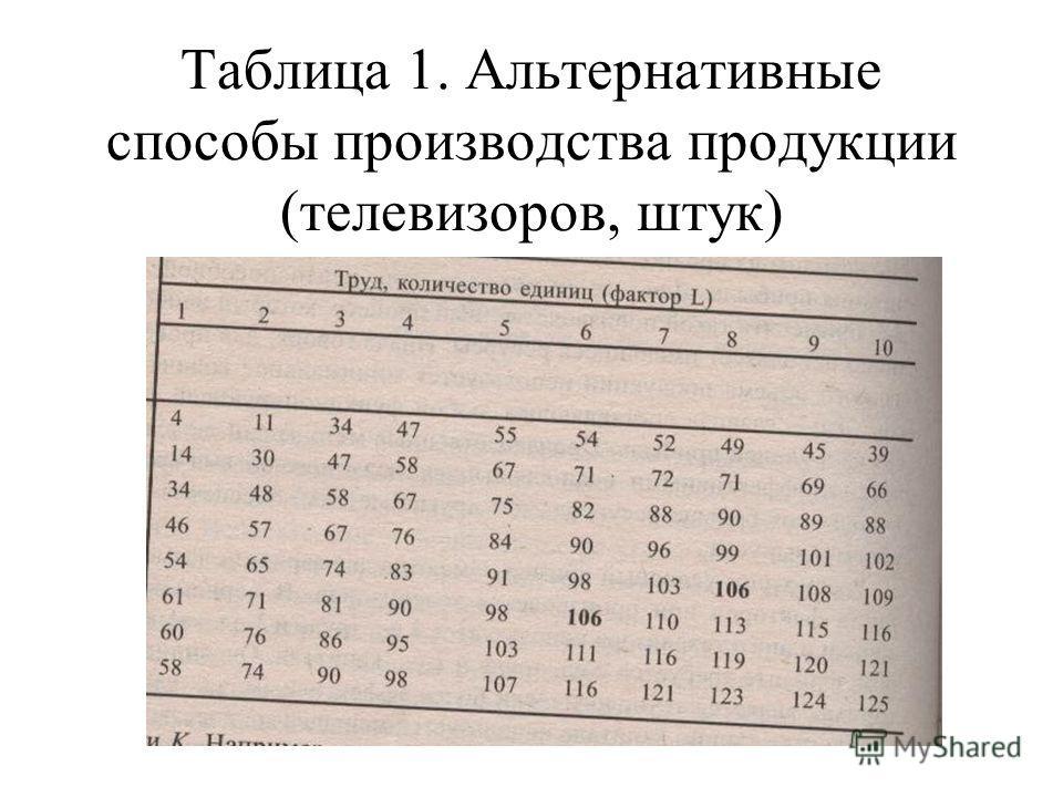 Таблица 1. Альтернативные способы производства продукции (телевизоров, штук)