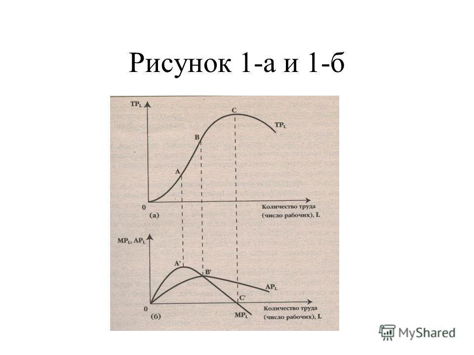 Рисунок 1-а и 1-б