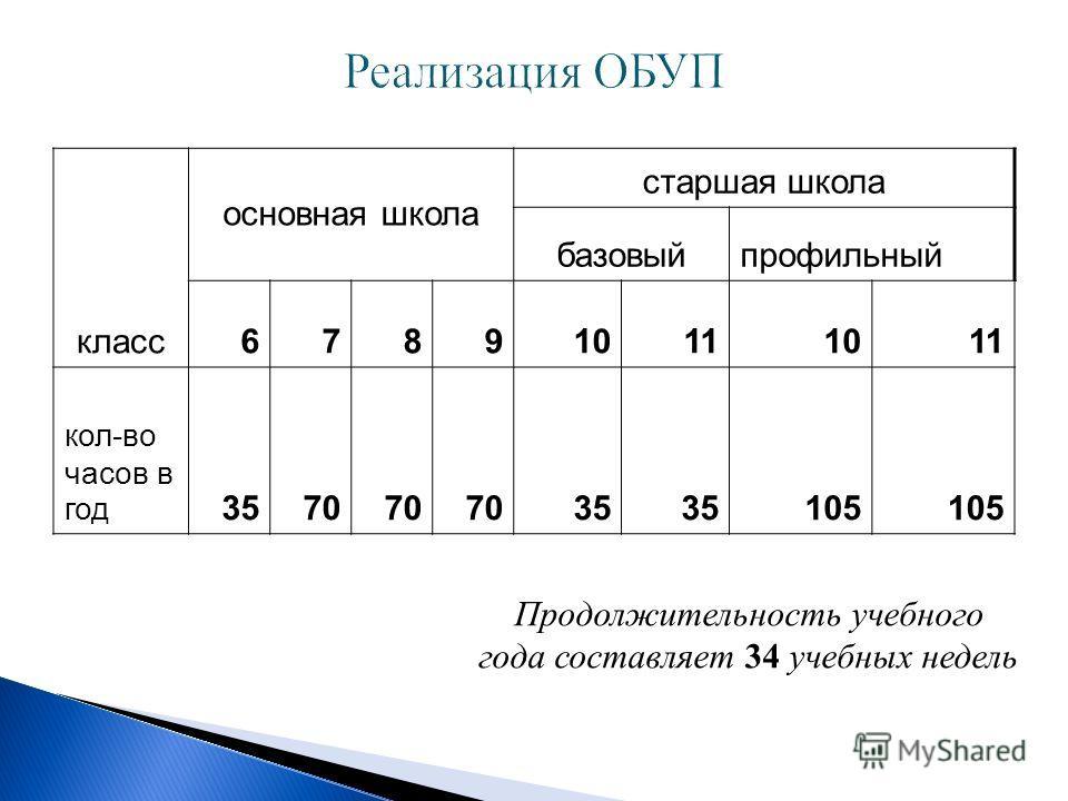 класс основная школа старшая школа базовыйпрофильный 678910111011 кол-во часов в год 3570 35 105 Продолжительность учебного года составляет 34 учебных недель