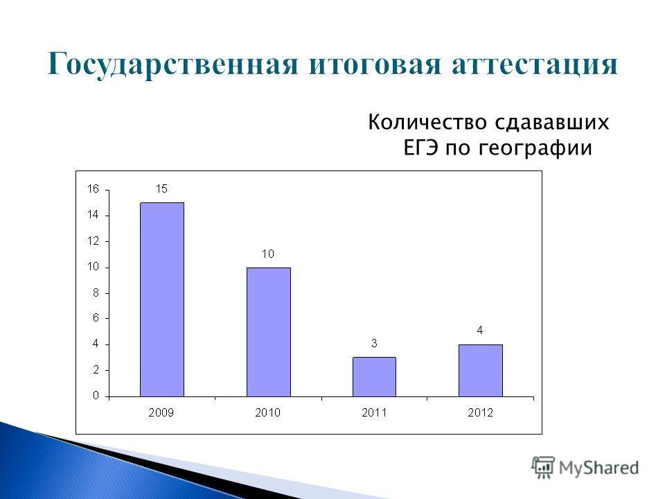 Государственная итоговая аттестация Количество сдававших ЕГЭ по географии