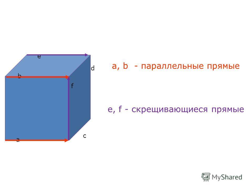 а, b - параллельные прямые е, f - скрещивающиеся прямые а b c d e f c, d - пересекающиеся прямые
