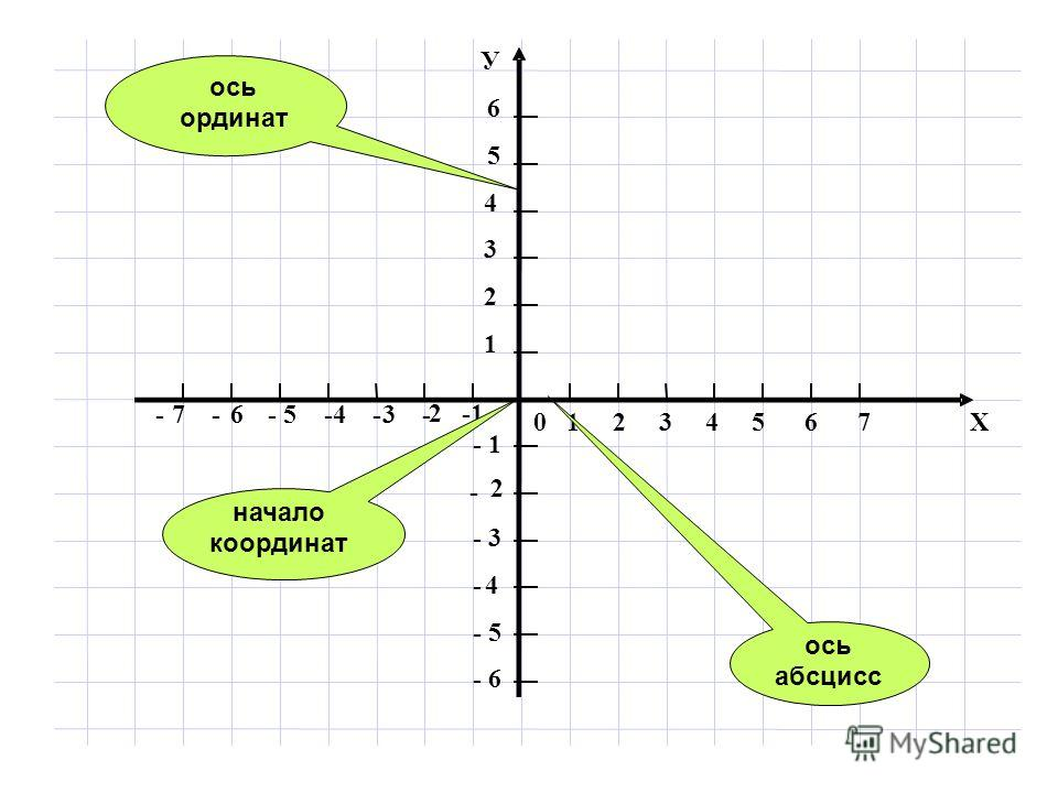 0 1 2 3 4 5 6 7 Х -7-6-5-4-3- 2 -1 У 6 5 4 3 2 1 - 1 - 2 - 3 - 4 -5 -6 ось ординат ось абсцисс начало координат