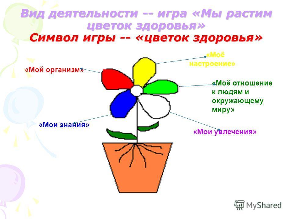 Вид деятельности -- игра «Мы растим цветок здоровья» Символ игры -- «цветок здоровья» «Мои знания» «Мой организм» «Моё настроение» «Моё отношение к людям и окружающему миру» «Мои увлечения»