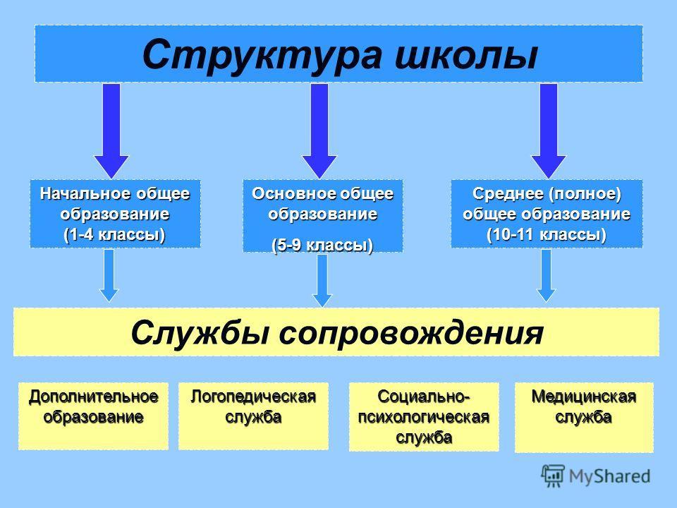 Структура школы Начальное общее образование (1-4 классы) Среднее (полное) общее образование (10-11 классы) Основное общее образование (5-9 классы) Дополнительное образование Логопедическая служба Социально- психологическая служба Медицинская служба С