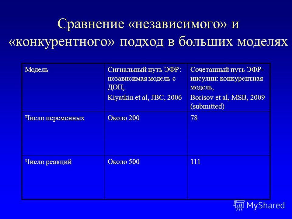 Сравнение «независимого» и «конкурентного» подход в больших моделях МодельСигнальный путь ЭФР: независимая модель с ДОП, Kiyatkin et al, JBC, 2006 Сочетанный путь ЭФР- инсулин: конкурентная модель, Borisov et al, MSB, 2009 (submitted) Число переменны