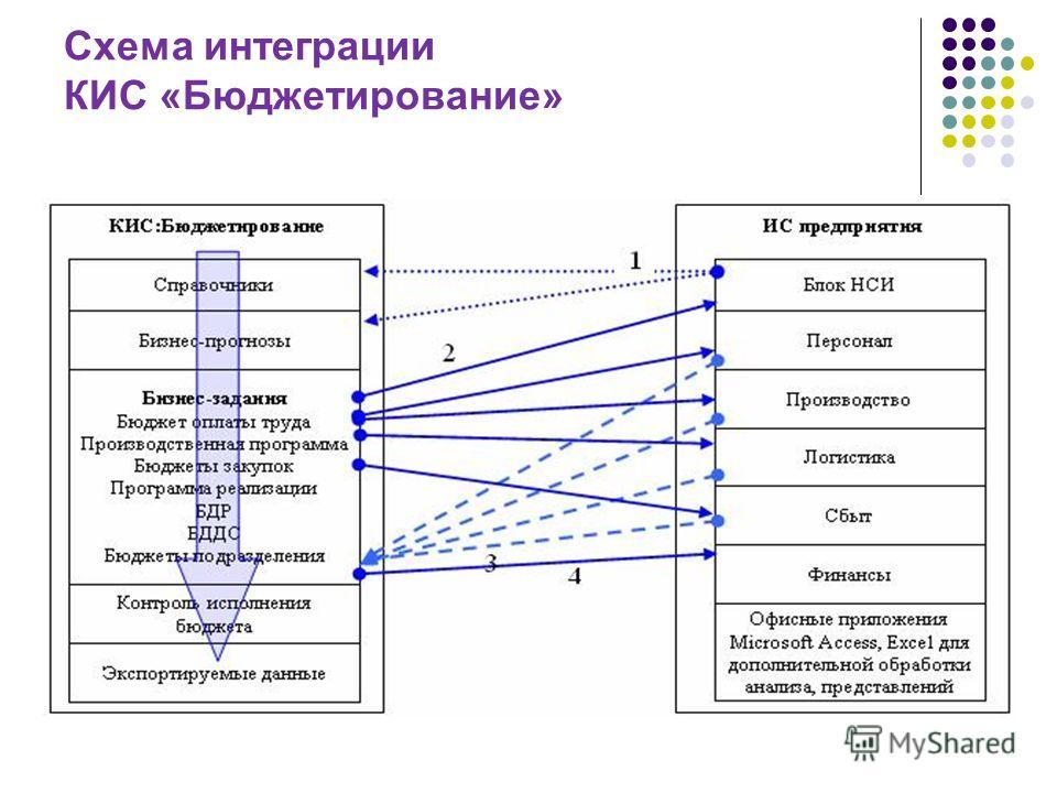 Схема интеграции КИС «Бюджетирование»