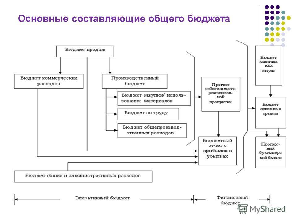 Основные составляющие общего бюджета