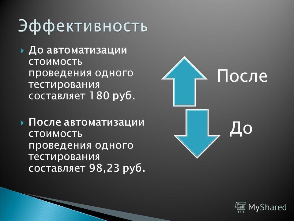 До автоматизации стоимость проведения одного тестирования составляет 180 руб. После автоматизации стоимость проведения одного тестирования составляет 98,23 руб. После До