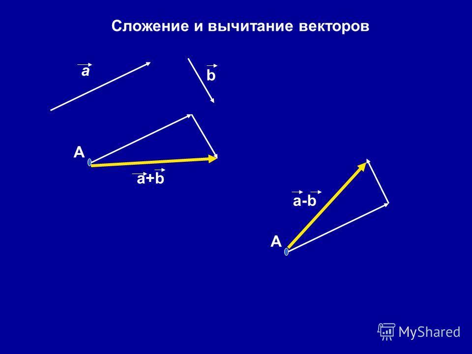 а Сложение и вычитание векторов А b a+ba+b А a-b