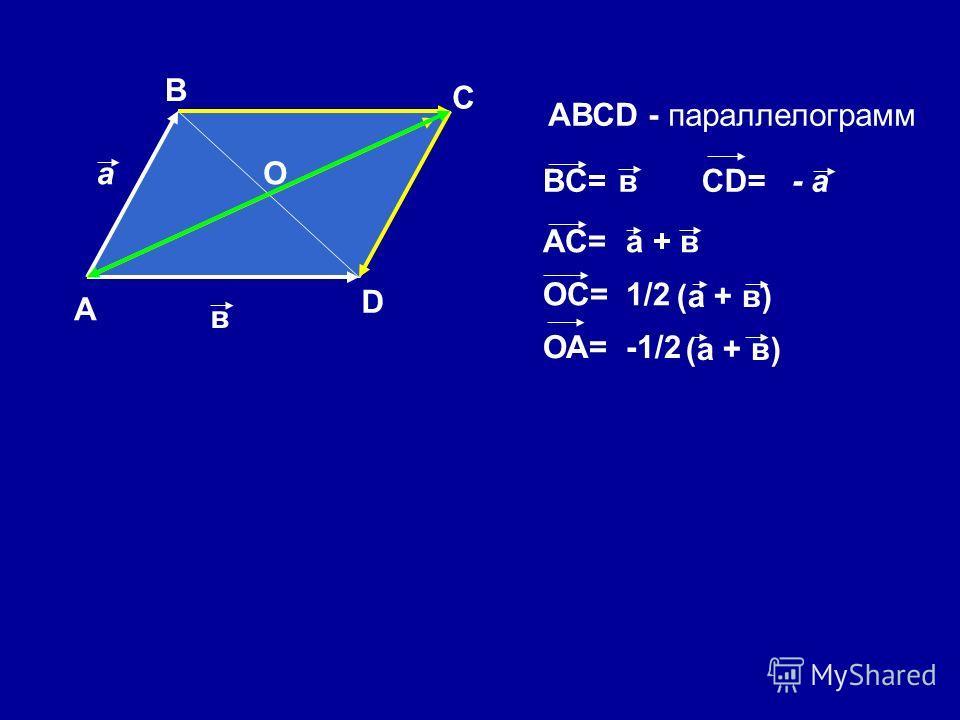 А В С D АВСD - параллелограмм а в О вВC=- аCD= АС=а + в ОС=1/21/2 (а + в) ОА=-1/2 (а + в)