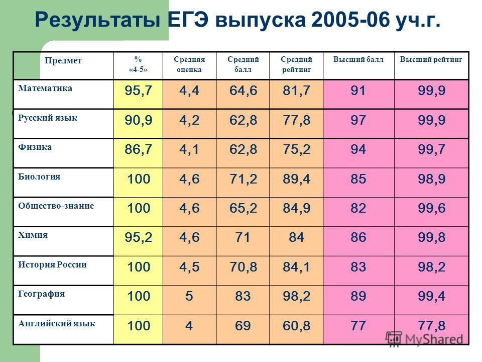 Результаты ЕГЭ выпуска 2005-06 уч.г. Предмет % «4-5» Средняя оценка Средний балл Средний рейтинг Высший баллВысший рейтинг Математика 95,74,464,681,79199,9 Русский язык 90,94,262,877,89799,9 Физика 86,74,162,875,29499,7 Биология 1004,671,289,48598,9