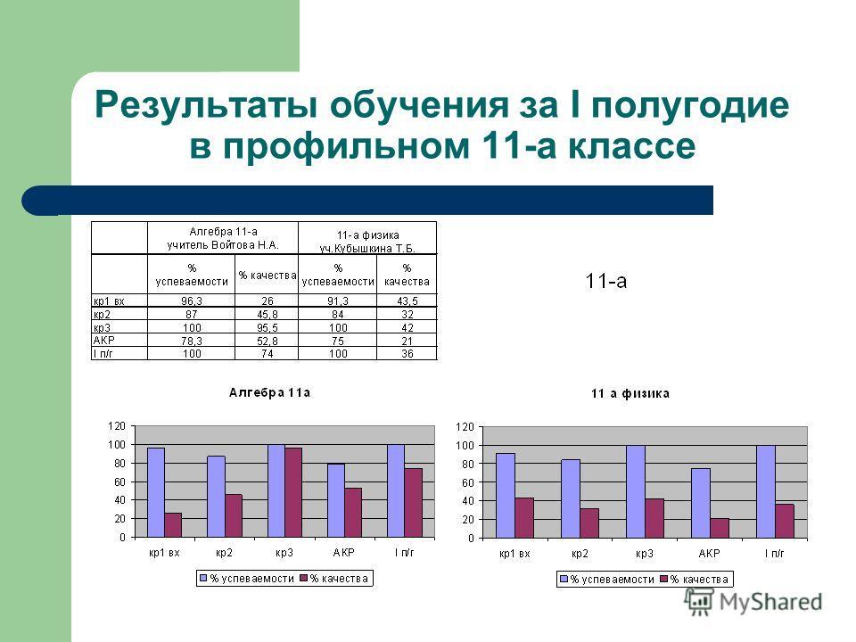 Результаты обучения за I полугодие в профильном 11-а классе
