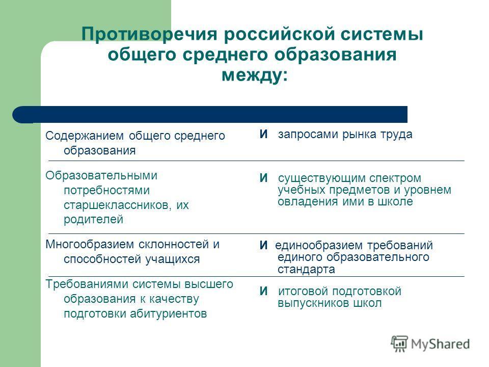 Противоречия российской системы общего среднего образования между: Содержанием общего среднего образования Образовательными потребностями старшеклассников, их родителей Многообразием склонностей и способностей учащихся Требованиями системы высшего об