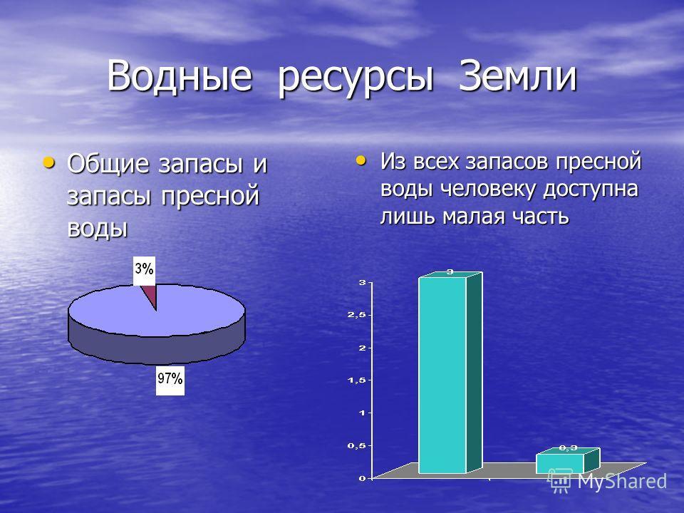Водные ресурсы Земли Общие запасы и запасы пресной воды Общие запасы и запасы пресной воды Из всех запасов пресной воды человеку доступна лишь малая часть Из всех запасов пресной воды человеку доступна лишь малая часть
