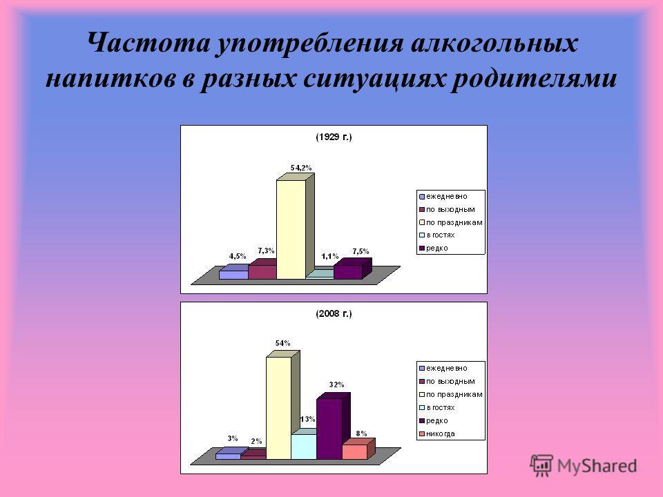Частота употребления алкогольных напитков в разных ситуациях родителями