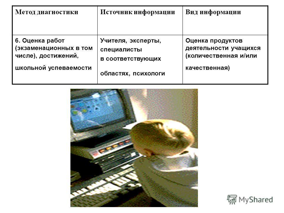 Метод диагностикиИсточник информацииВид информации 6. Оценка работ (экзаменационных в том числе), достижений, школьной успеваемости Учителя, эксперты, специалисты в соответствующих областях, психологи Оценка продуктов деятельности учащихся (количеств