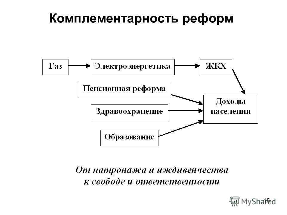 Комплементарность реформ 15