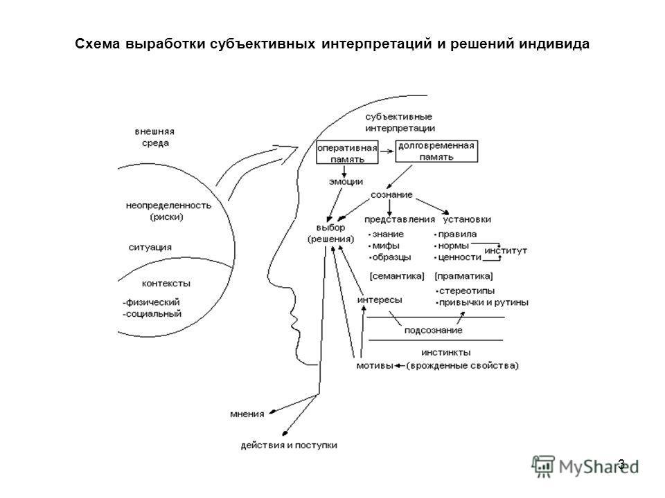 Схема выработки субъективных интерпретаций и решений индивида 3